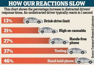 Why it is dangerous to use a mobile phone