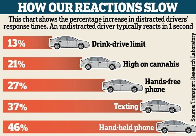 How our reaction times change while driving