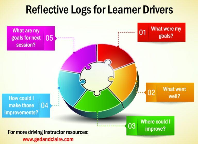reflective log essay