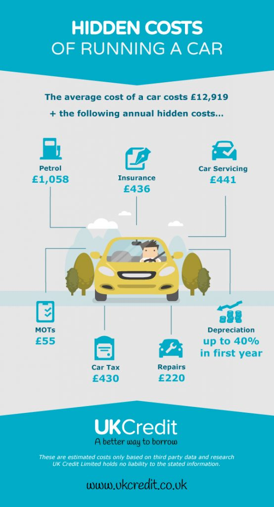 Hidden costs of a car infographic